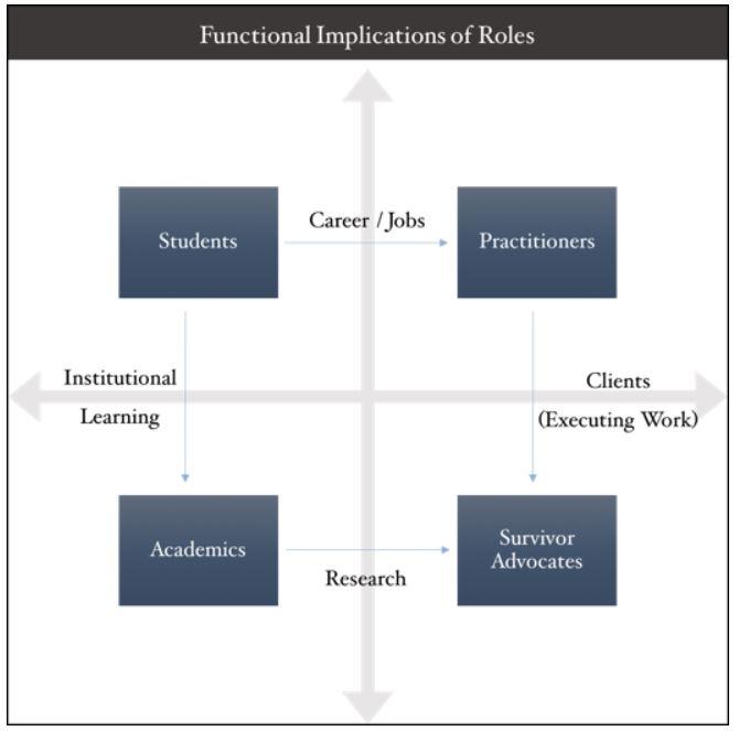 Roles Graph.JPG