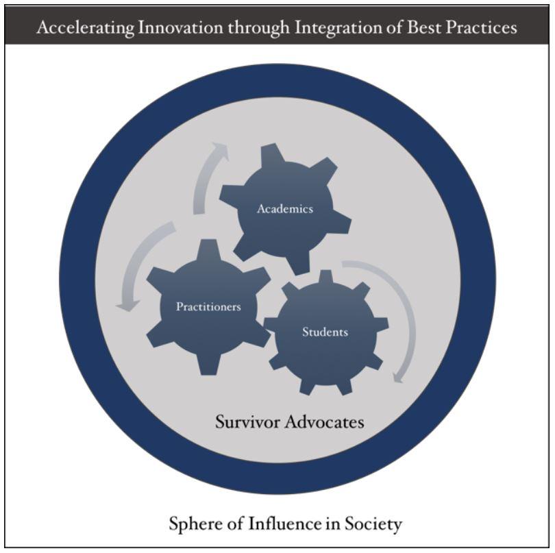 Sphere of Influence Graph.JPG