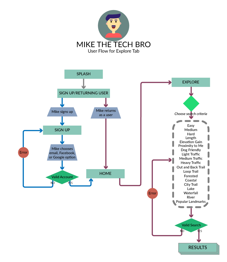 hiking-user-flow.png