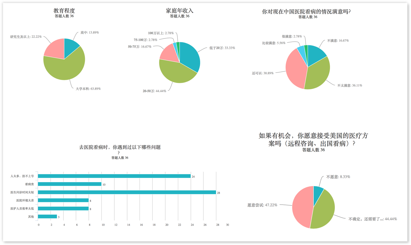 Charts generated from an online tool (in Chinese)