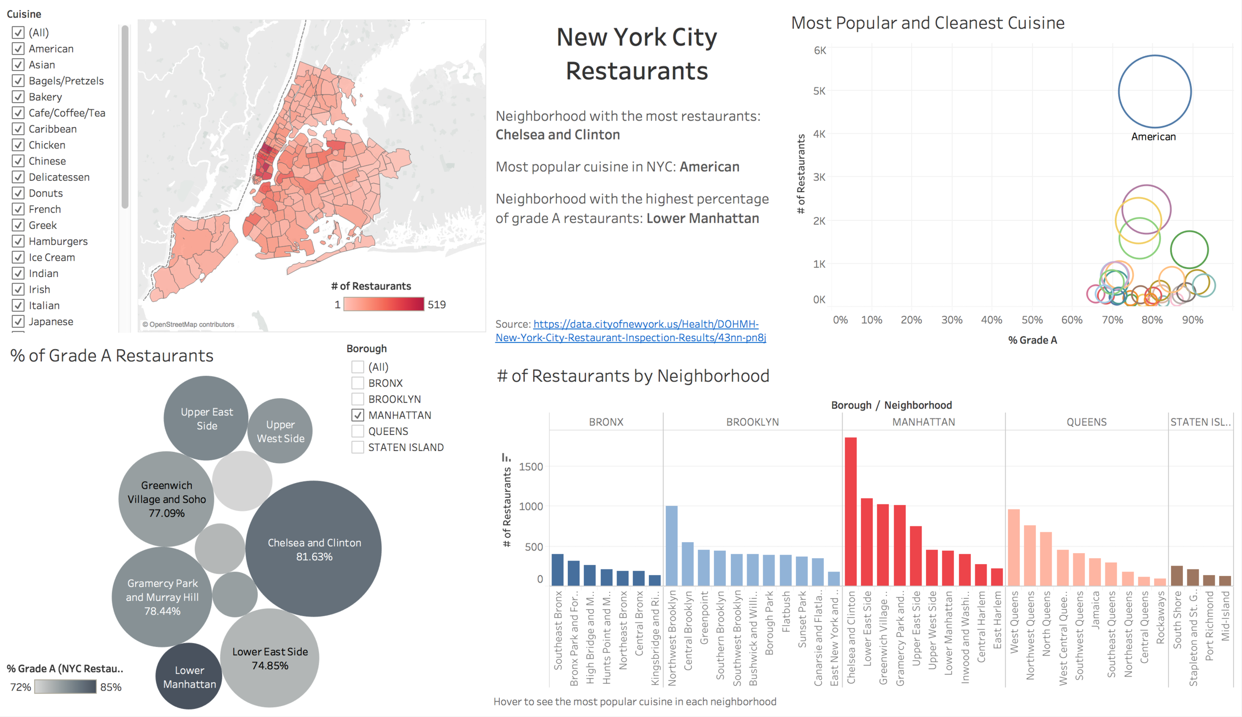 Data Visualization Created by Tableau Public Interactive dashboard: https://public.tableau.com/views/NYCRestaurants_0/Dashboard?:embed=y&:display_count=yes