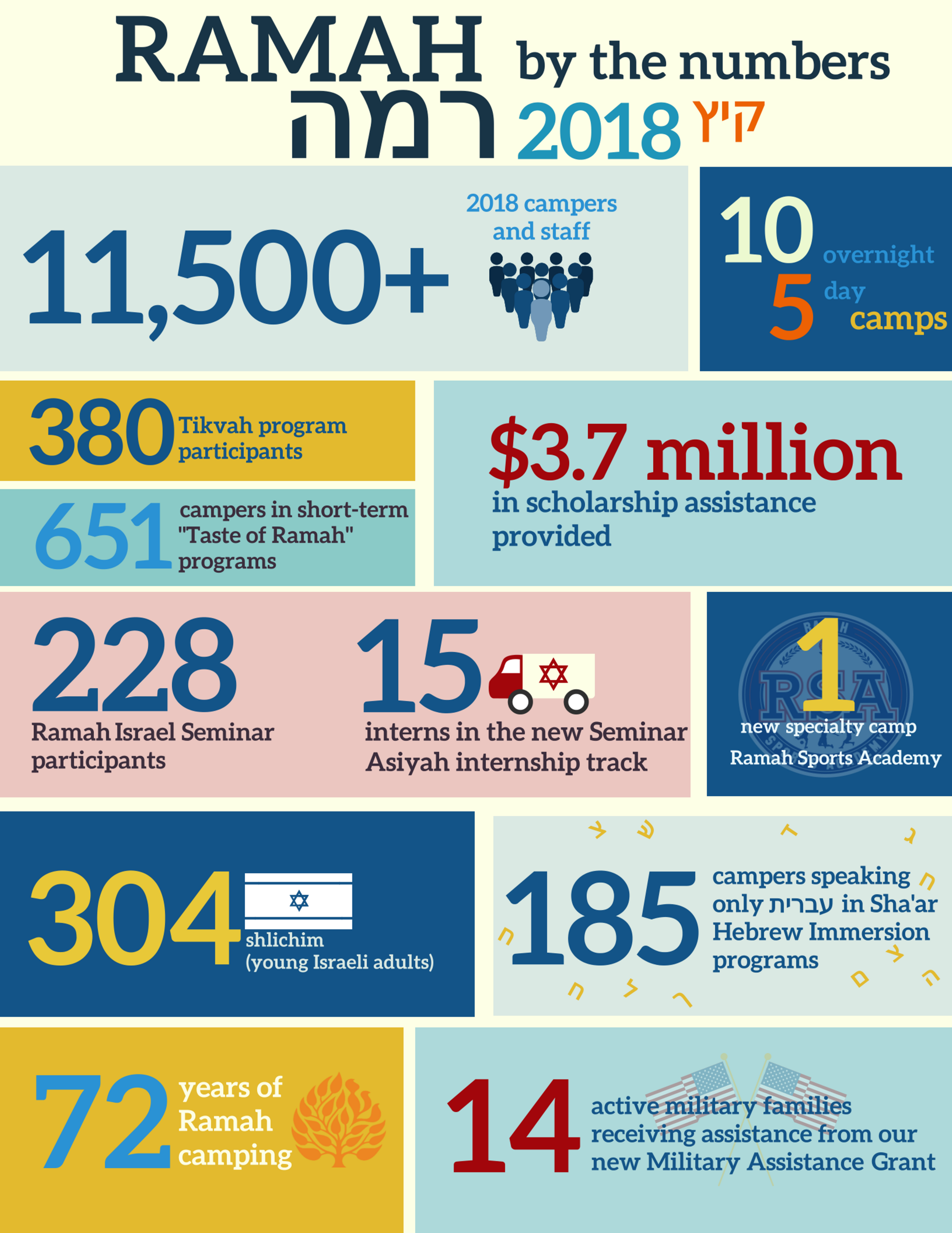 Ramah by the Numbers 2018 infographic.png