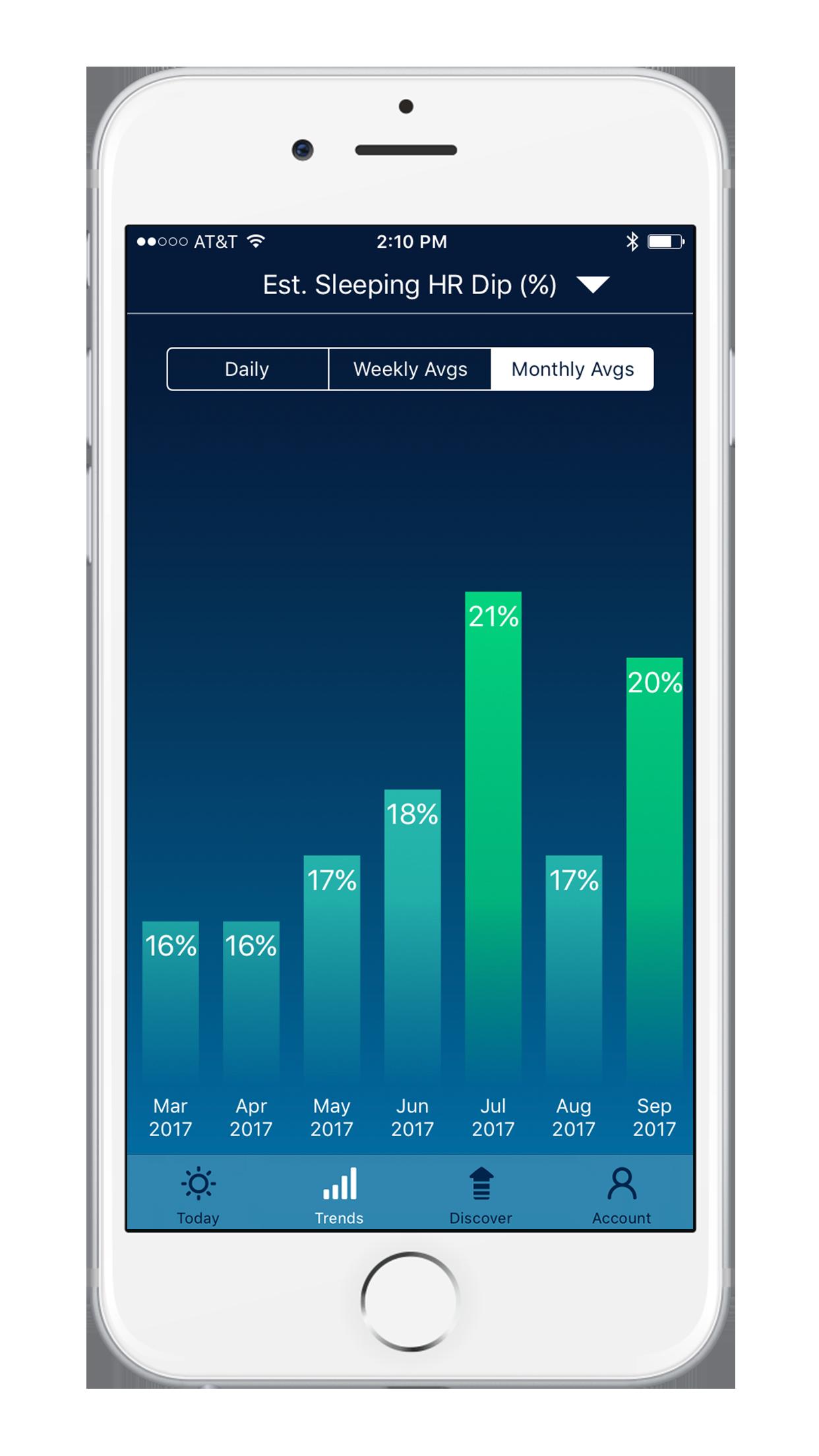 Sleep Watch Version 3 by Bodymatter on iPhone Trends Sleeping Heart Rate Dip