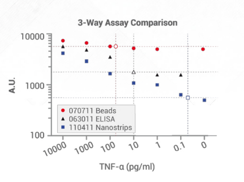 Results are plotted with arbitrary units (AU) versus [TNFa] (pg/mL). Open symbols indicate the LOD. LOD for Nanostrips is < 0.1 pg/mL for Nanostrips as compared to 10  pg/mL  for ELISA and 80  pg/mL for conventional beads.
