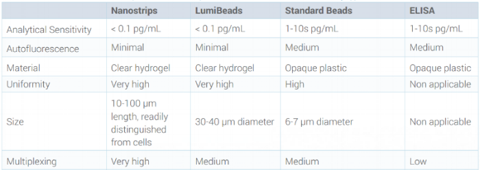 Capabilities of Nanostrips and LumiBeads compared with conventional assay approaches.
