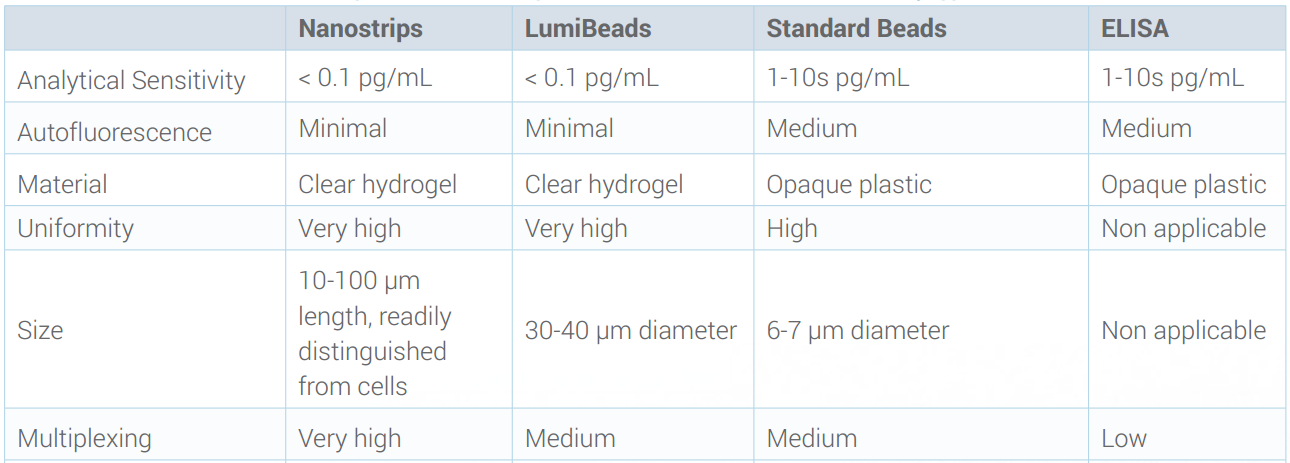 The high binding capacity combined with the low autofluorescence of rHEALTH hydrogel microparticles allow for superior analytical sensitivity.Above chart compares c apabilities of Nanostrips and LumiBeads with conventional assay approaches.