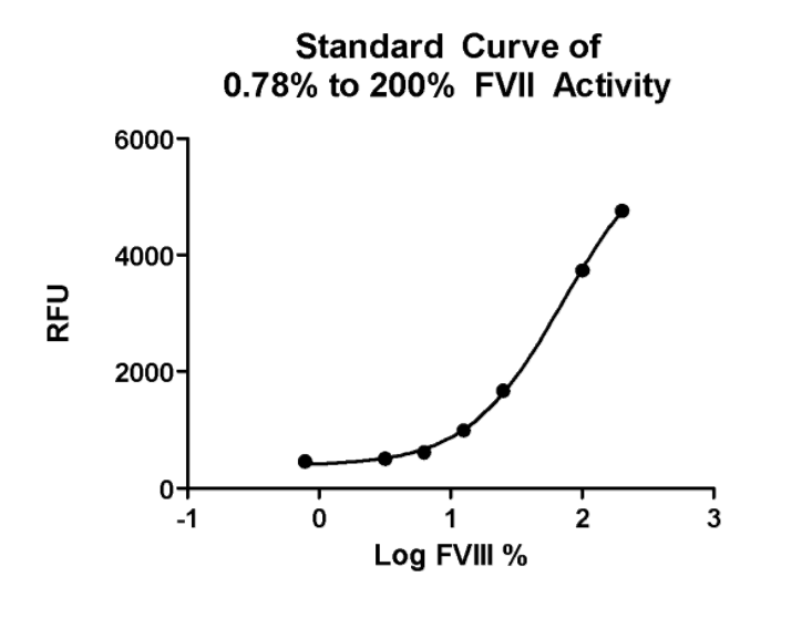 Figure 1 : Standard curve that plots the log of the dynamic range 0.78% to 200% FVIII activity level against relative fluorescence unit (RFU).
