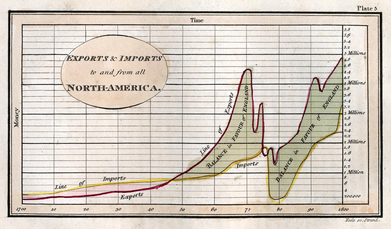 playfair- chart1-1801.jpg