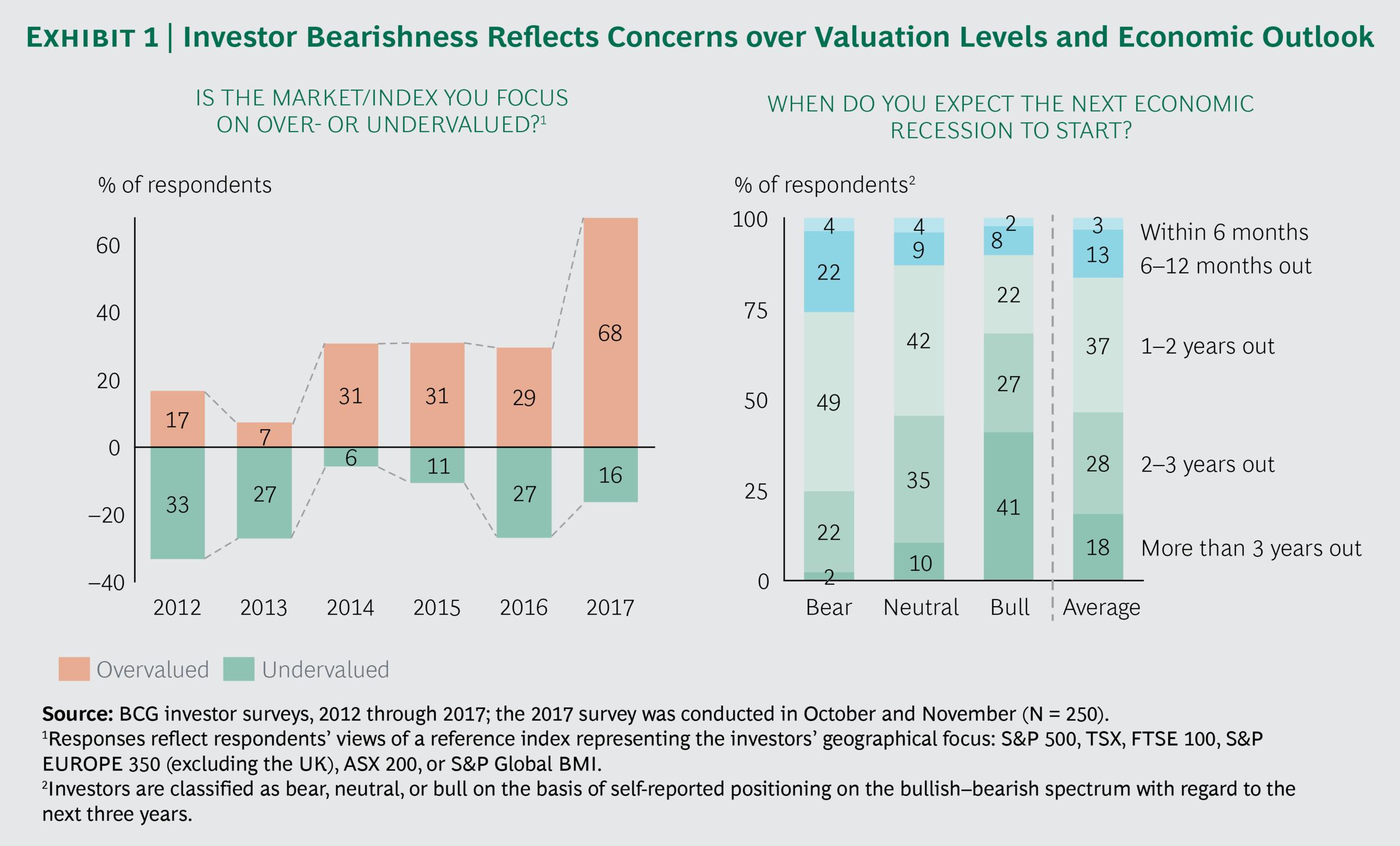 Increasingly Bearish Investors.png
