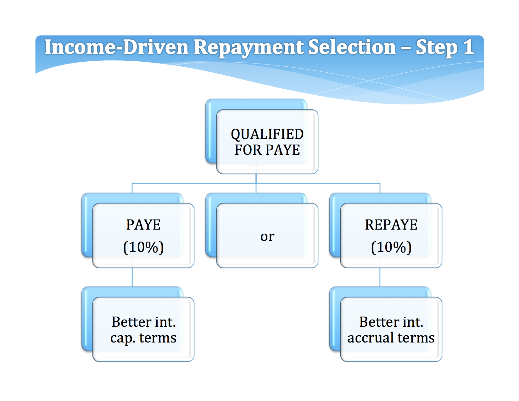 PAYE is normally the preferred choice because it offers the fastest way to debt forgiveness (20 years vs. 25 years), but REPAYE is more effective at reducing interest accrual costs. Avoid REPAYE if you are married filing taxes separately.