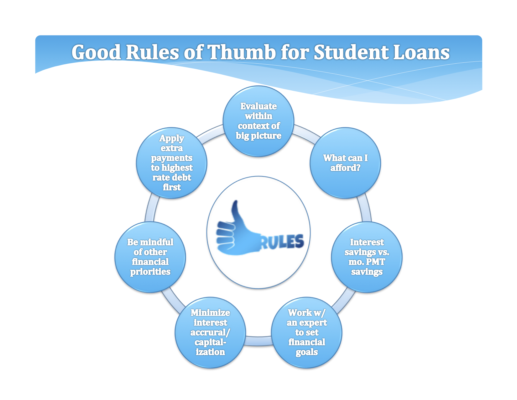 A good financial plan for millennials starts at the foundation, which is solving the riddle that is student debt. After that domino falls the other pieces, like retirement and buying a house, begin to fall in place.
