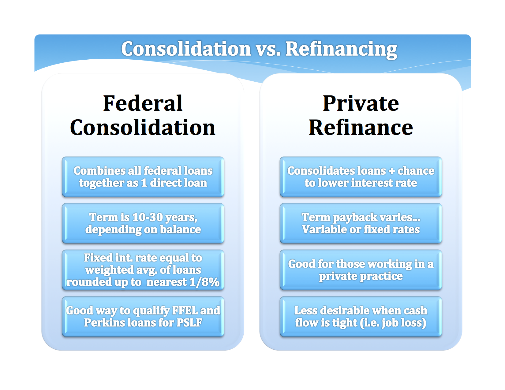 Always compare refinancing Federal debt to PAYE, REPAYE, and IBR before signing the dotted line because there's no turning back once the loans are refinanced.