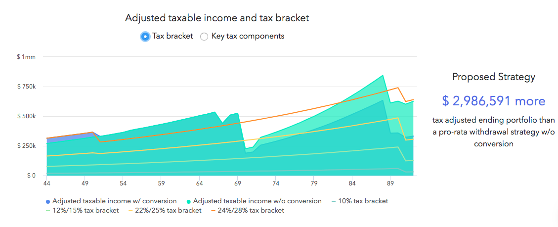 This graph illustrates the lifetime projections while emphasizing the effect of the conversion on the Mitchell's income tax bracket.