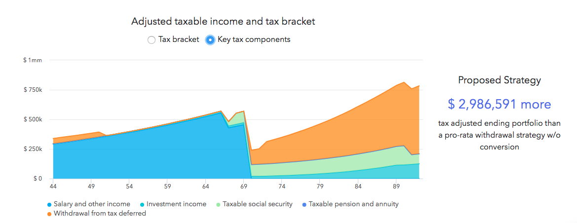 This graph shows the key tax components. Specifically the Mitchell's various sources of income over the course of their financial plan.