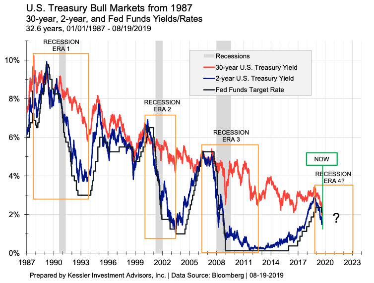US Treasury Bull Markets since 1987.png