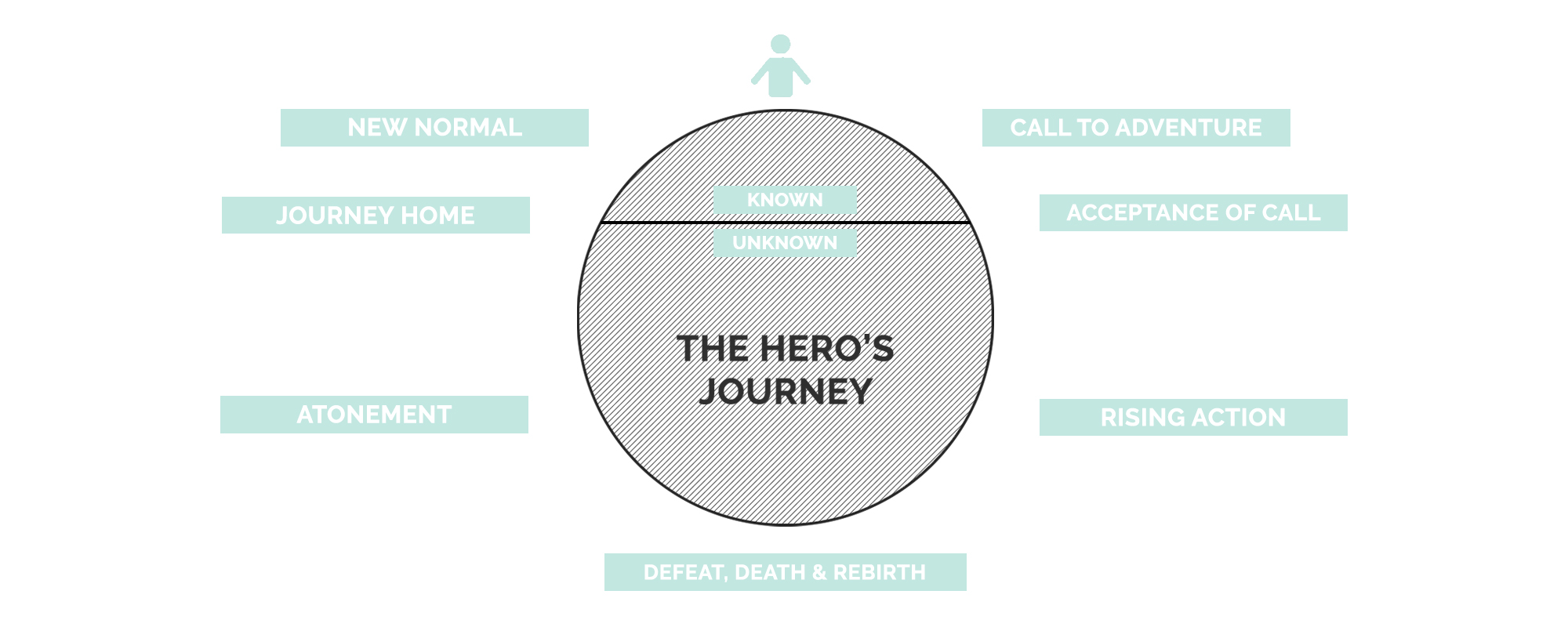 The Hero's Journey Plot Structure | How To Write A Story | She's Novel