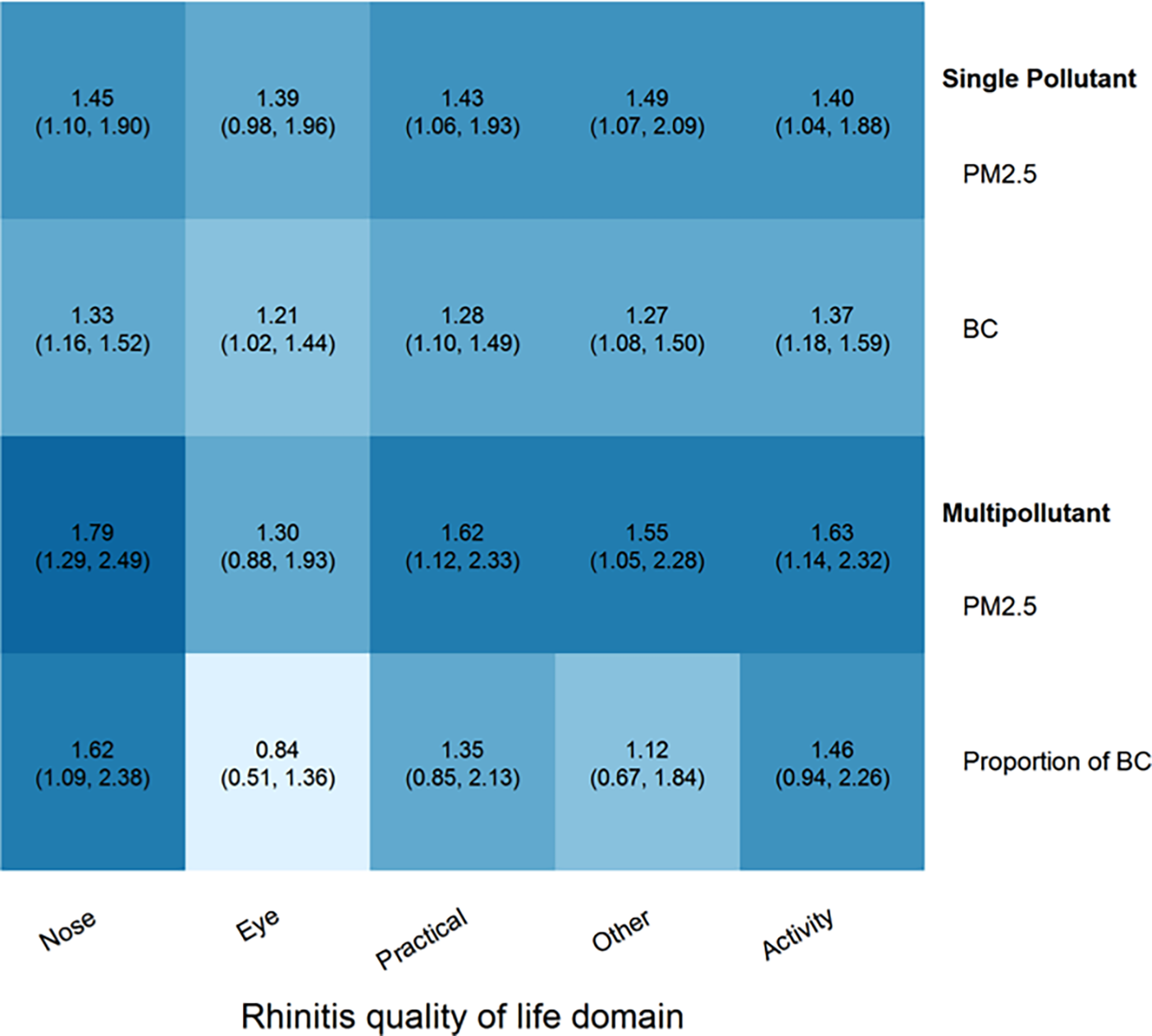 Single and multi-pollutant associations of PM2.5 and black carbon with rhinoconjunctivitis quality of life, by domain.