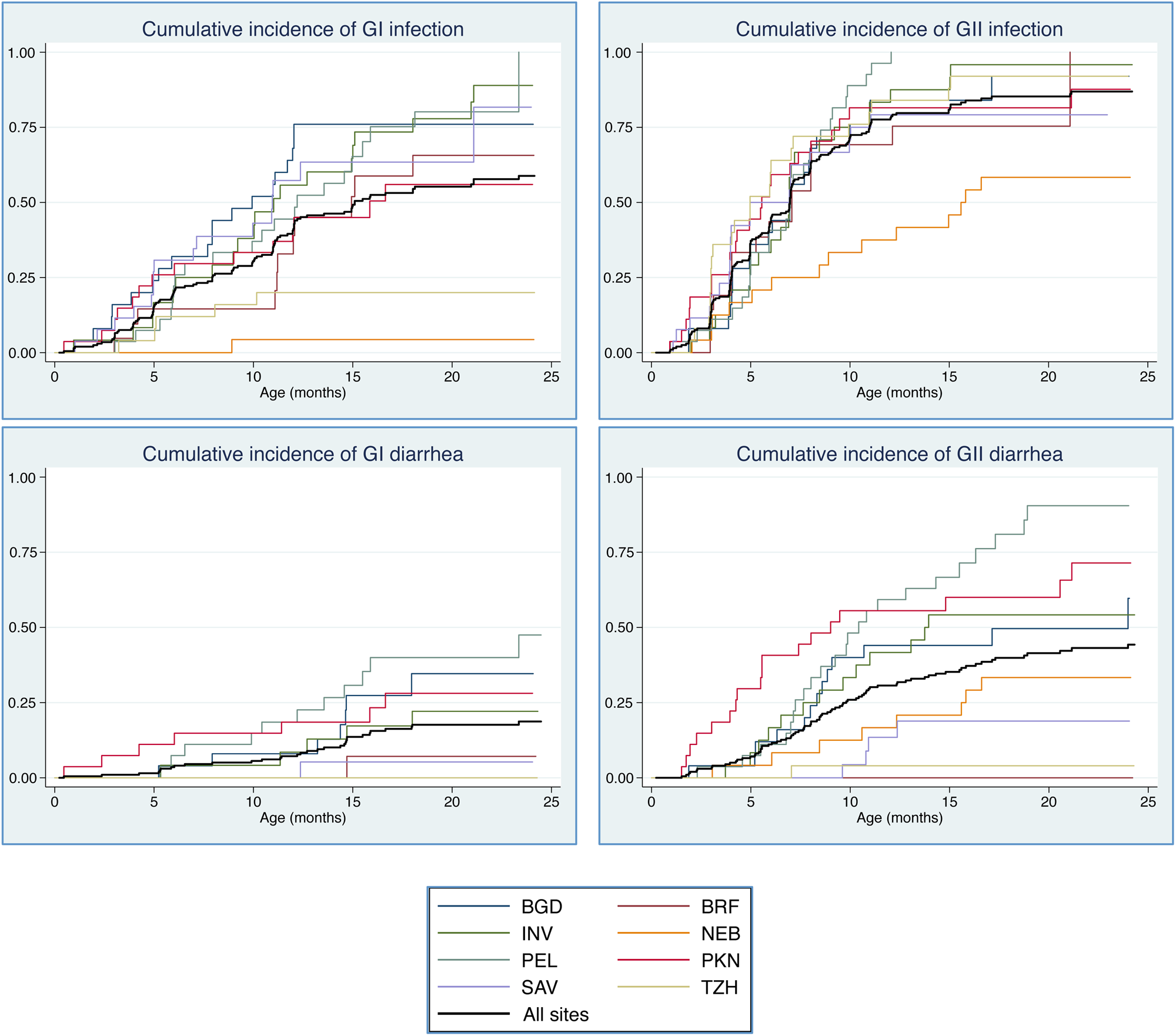 Cumulative incidence of norovirus infection, by genogroup (GI and GII) and country: Abbreviations: BGD, Bangladesh; BRF, Brazil; INV, India; NEB, Nepal; PEL, Peru; PKN, Pakistan; SAV, South Africa; TZH, Tanzania.