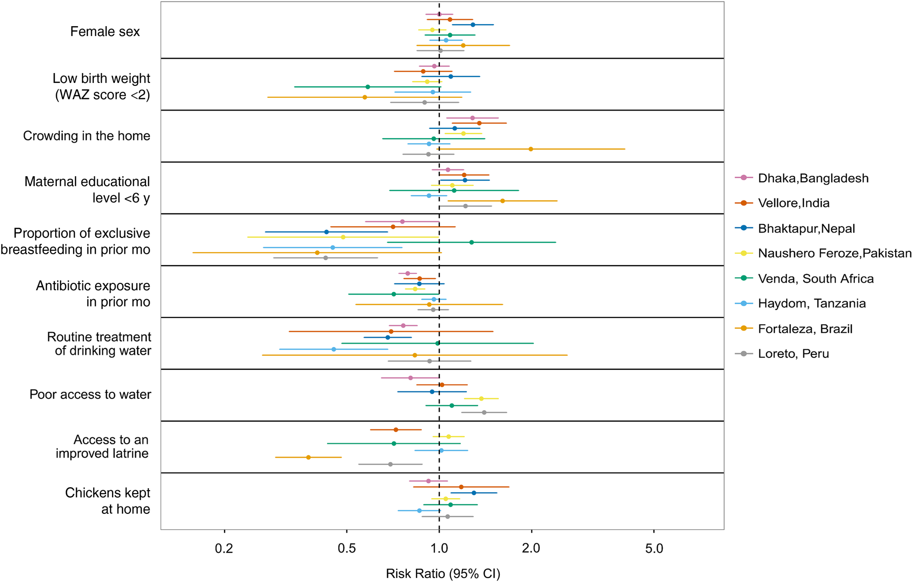 Site-level sensitivity analysis of risk factors for Campylobacter detection in surveillance stool samples.