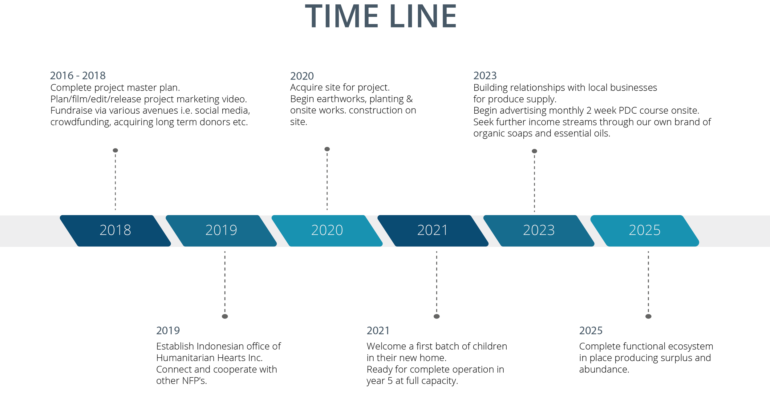 Projected timeline.