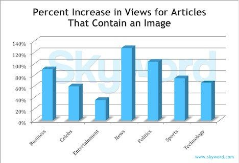 How To Scale Your Business With Content Marketing Chart