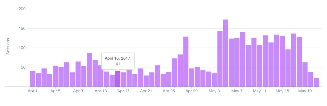 Shopify Website Visitors