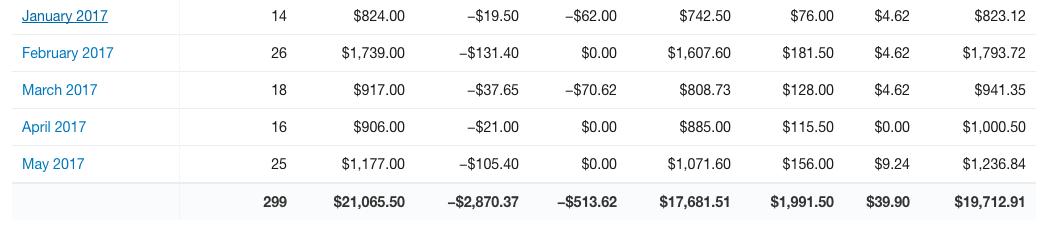 Shopify Store Sales