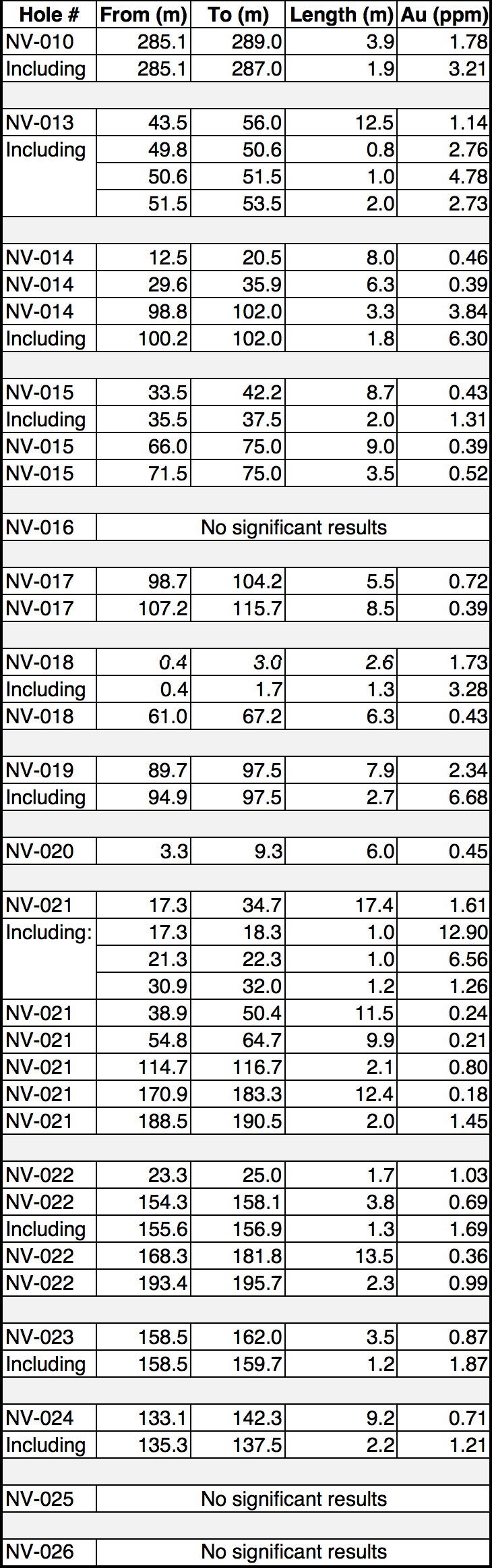 NR18-14 - Phase 2  Navidad Drill Results - 02.png