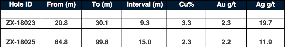 These intersections include an uncut assay grading 27.3% Cu over a narrow interval of 0.3 meters between 56.7 meters and 57.0 meters.