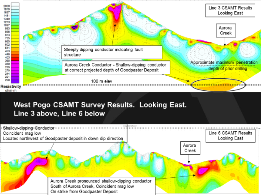 Figure 4.    CSAMT Survey results for Line 3 and Line 6. Warm colours indicate lower resistivity (higher conductivity) and possible low-angle shear zone known to host gold deposits nearby.