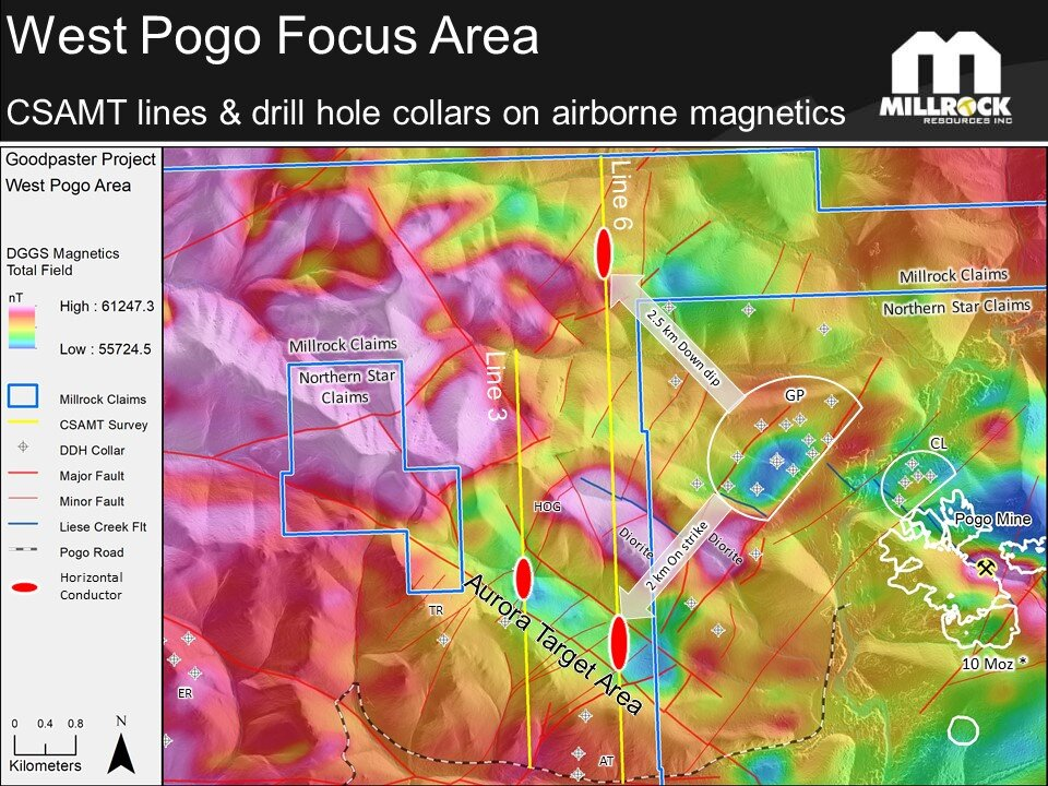 Figure 3.    Airborne magnetic map showing the location of the Pogo Mine gold vein outlines, Central Lodes (CL) gold deposit, and Goodpaster (GP) gold deposit on Northern Star's property. Note that gold deposits occur in areas of low magnetic susceptibility (bluish shading) near magnetic diorite intrusions (red-magenta shading). Also, note the presence of CSAMT geophysical survey conductors within the magnetic low areas on Millrock's claims in the Aurora Target Area. *Information source for the Pogo mined gold + Reserves + Resources is Northern Star press release dated August 1, 2019.