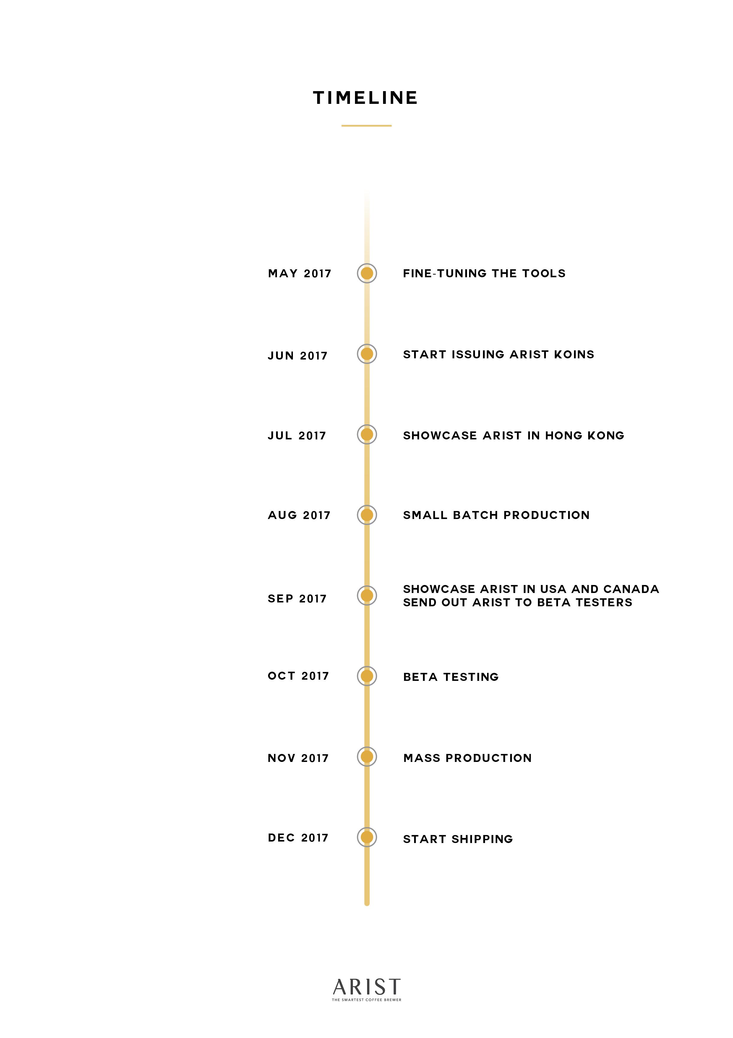 Updated timeline