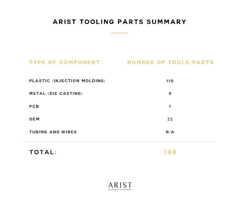 Arist update - Tooling summary (27SEPT2017).jpg