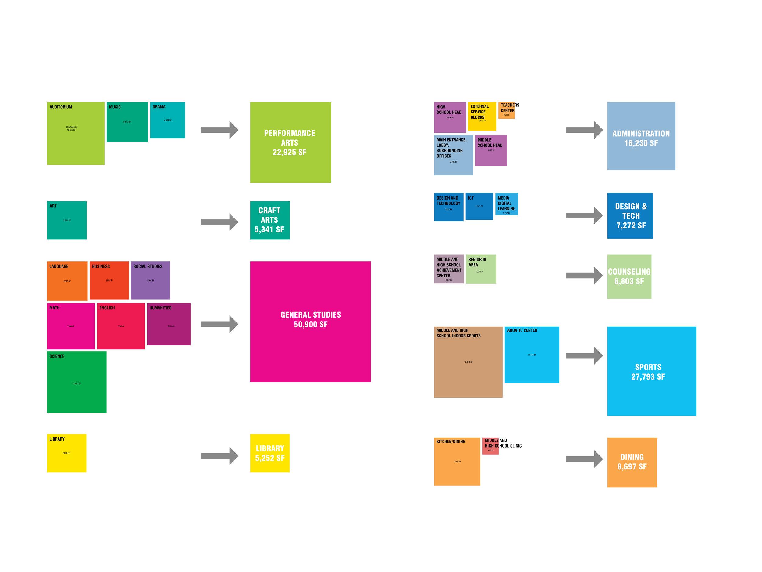 Program Consolidation Diagram