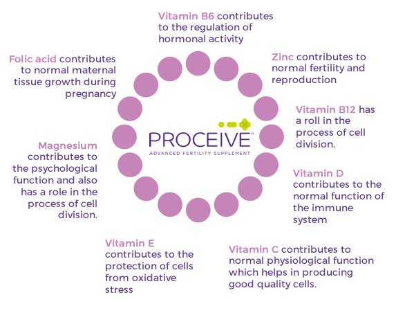 Female Prenatal Vitamins in Proceive