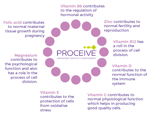 Proceive Fertility Supplements provide the all the main nutrients required when trying to conceive.