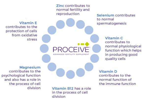 Proceive Male Fertility Supplements - Benefits