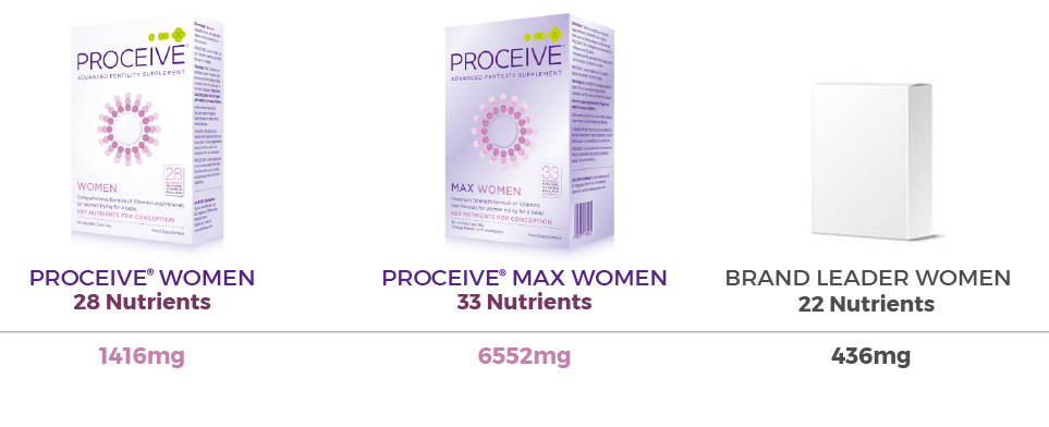 How+does+Proceive+compare+to+other+fertility+Supplements+-+Women 2019.jpg