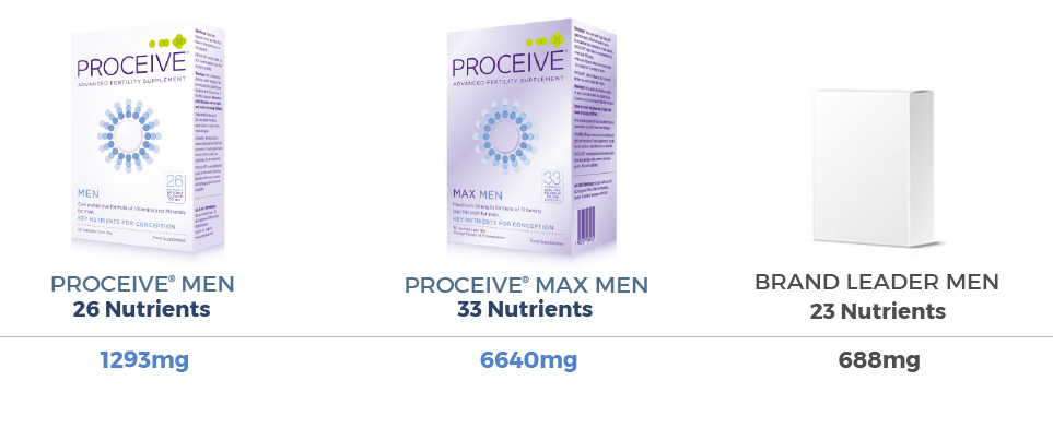 How+does+Proceive+compare+to+other+fertility+Supplements+-+Men 2019.jpg