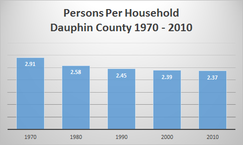Chart: Persons Per Household in Dauphin County, 1970 to 2010