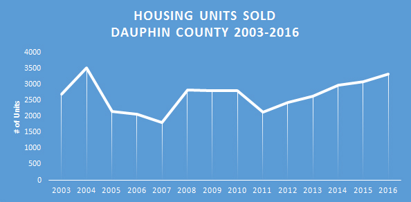 Chart: Housing Units Sold - Dauphin County 2003 to 2016