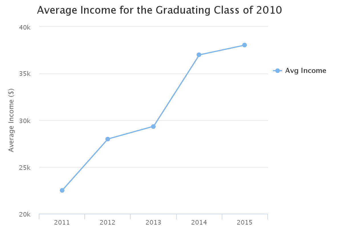 Average Income class of 2010 cohort