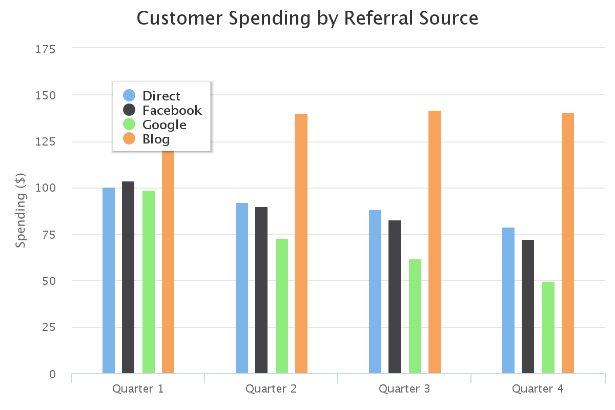 Customer Spending By Referral Source