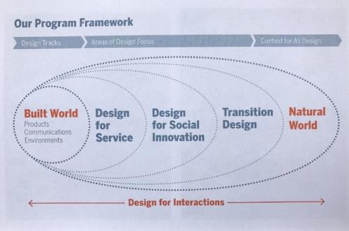 Source: Carnegie Mellon School of Design