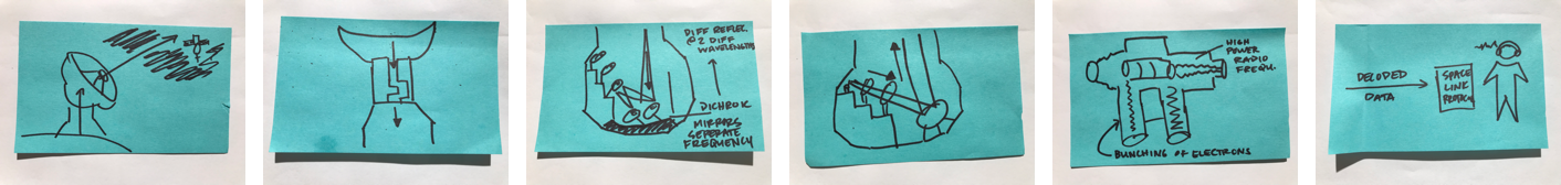 Storyboarding on Post-its