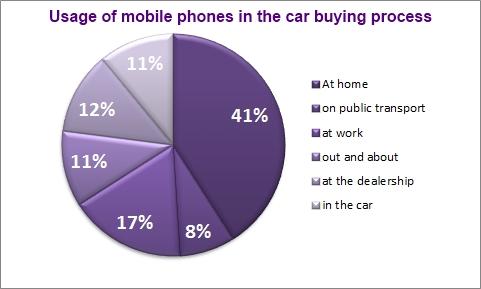Mobileusageincarbuying