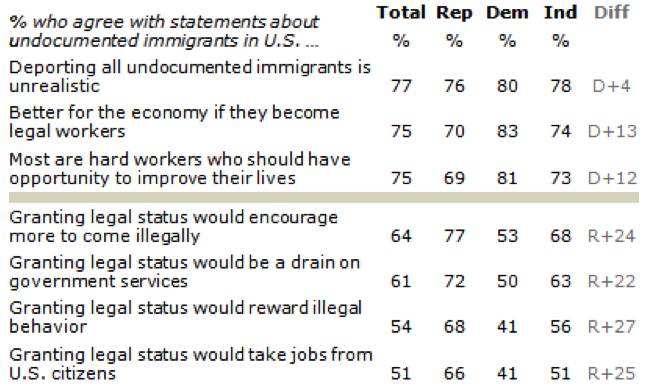 Source:  Pew Research Center/USA Today national survey, June 12-16, 2013