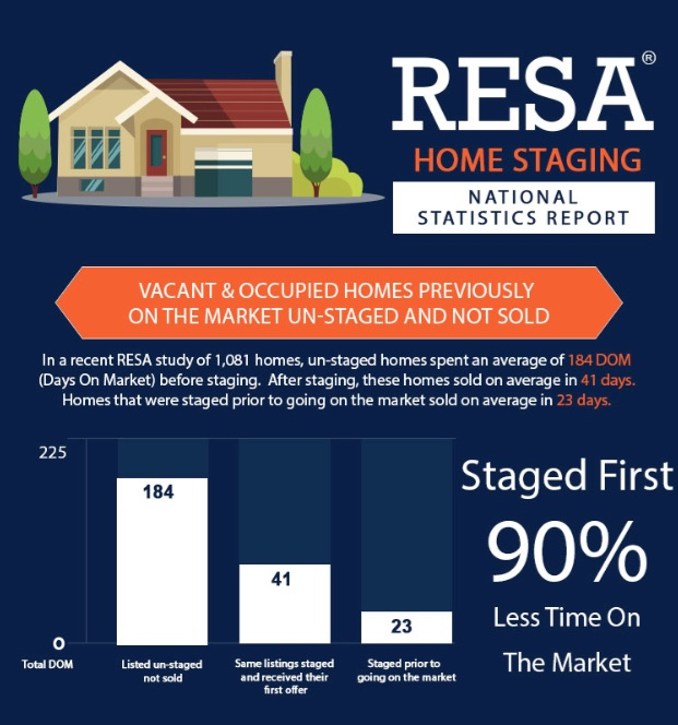 RESA's 2016 statistics:    • unstaged  homes spent an average of  184 days  on market before staging   • after staging , these homes sold on average in  41 days   • homes that were  staged PRIOR  to going on the market sold on average in  23 days