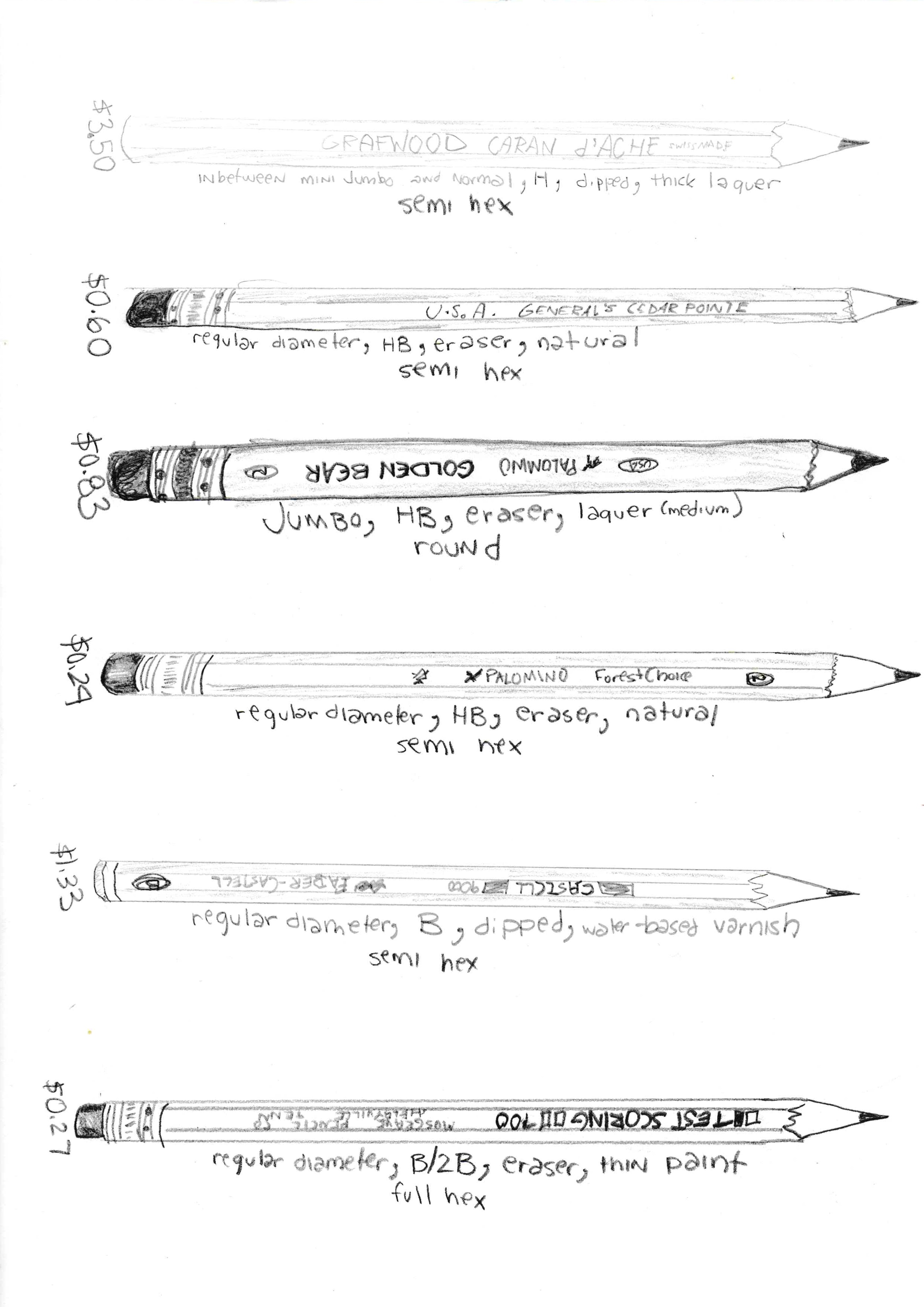 Pictoral Pencils Stats