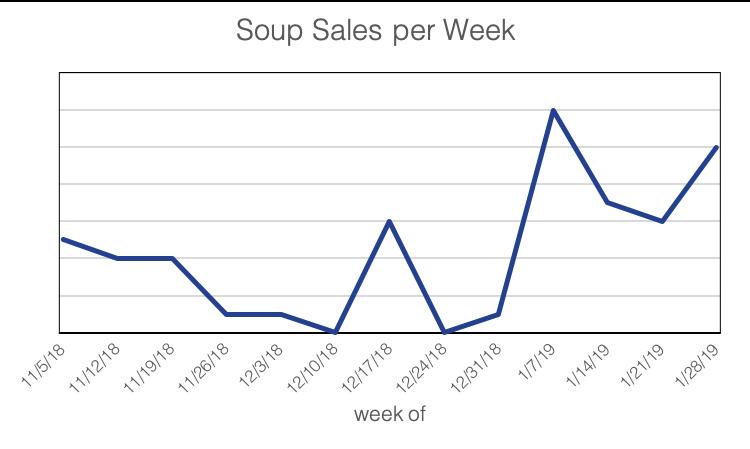 soup sales.png